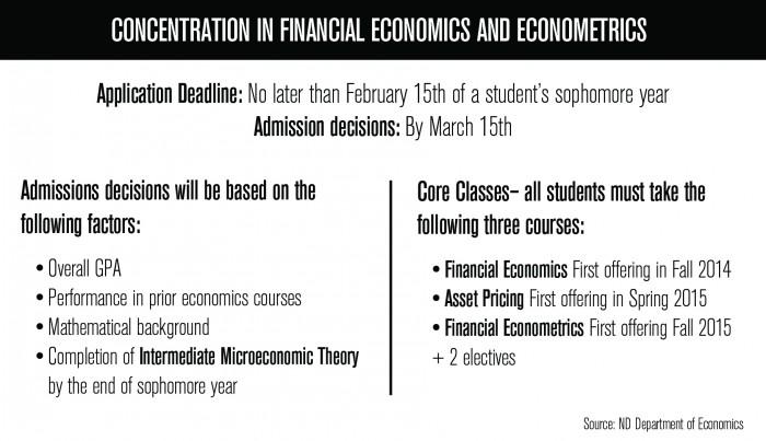 concentration_financial_econ