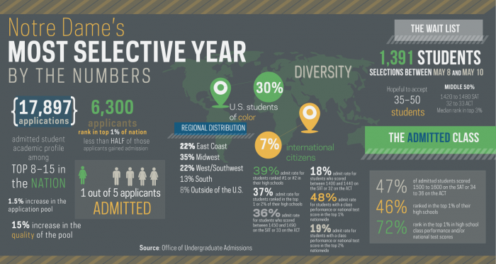 observer-admissions-infographic (1)