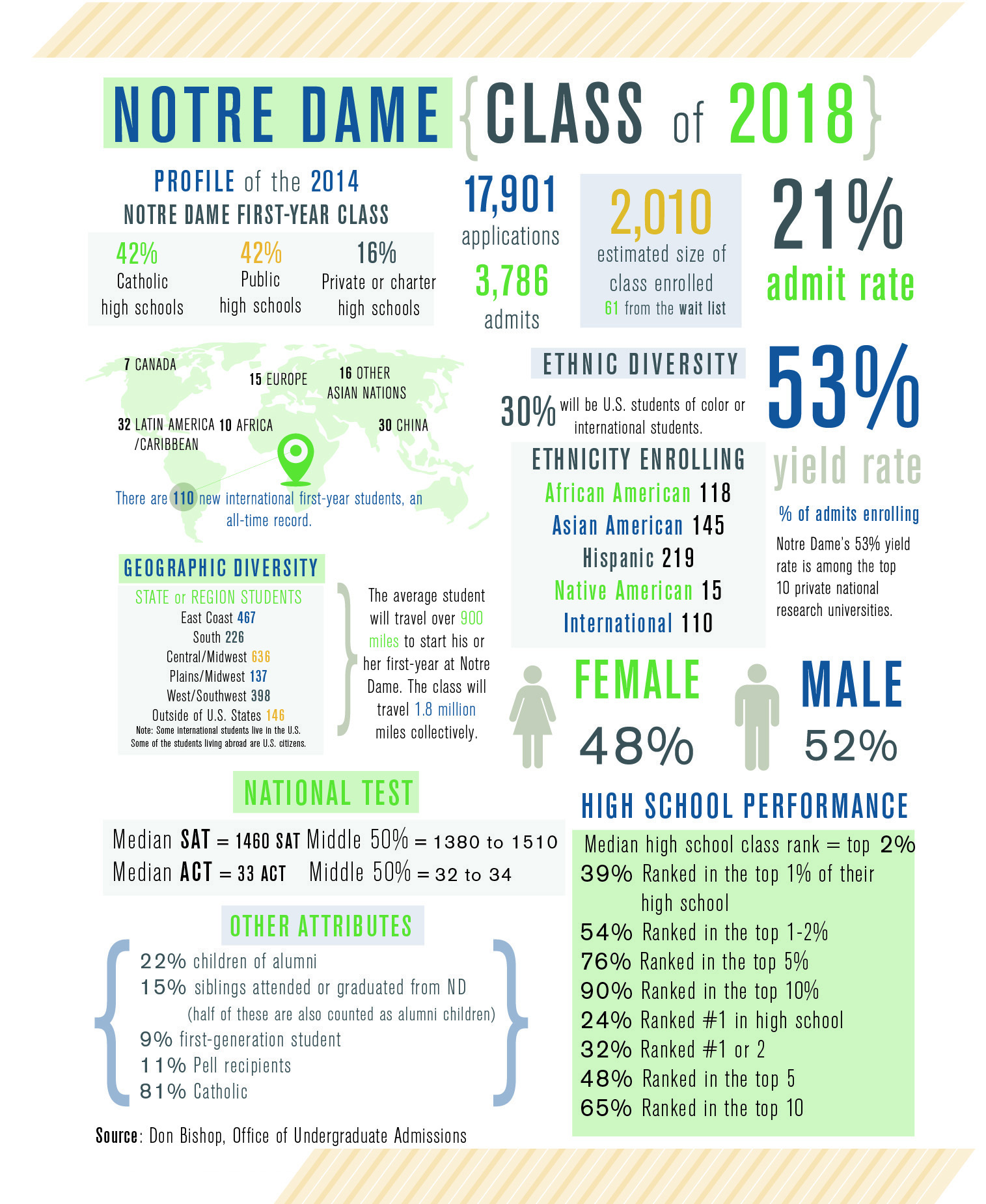 notre dame essay questions 2014 Notre dame / mendoza mba essay questions 2017-2018 2017-2018 mendoza mba essay questions essay essay option 2 the university of notre dame was founded.