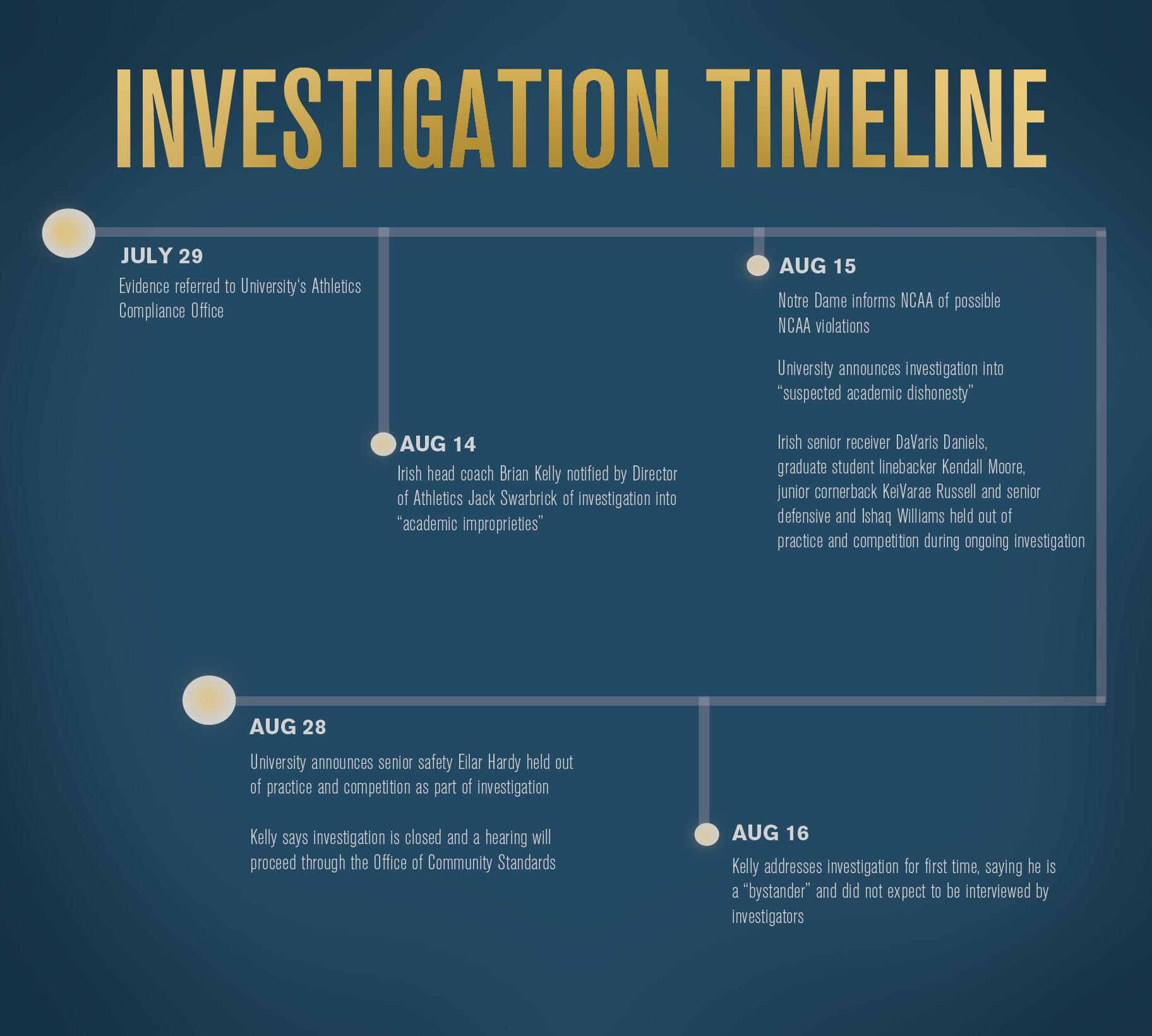 INVESTIGATION-TIMELINE-WEB