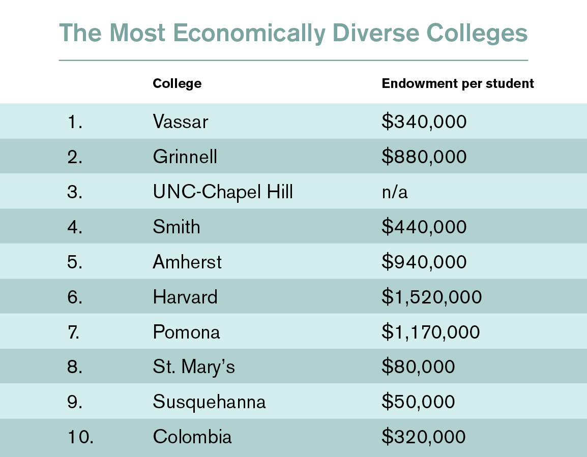 web_most economically diverse colleges