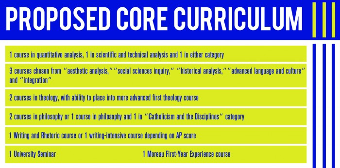Core Curriculum new!