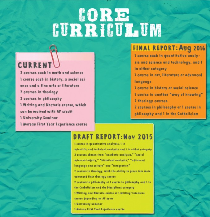 core curriculum web