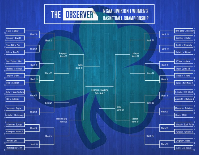 NCAA_bracket_women