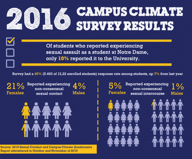 campus climate web